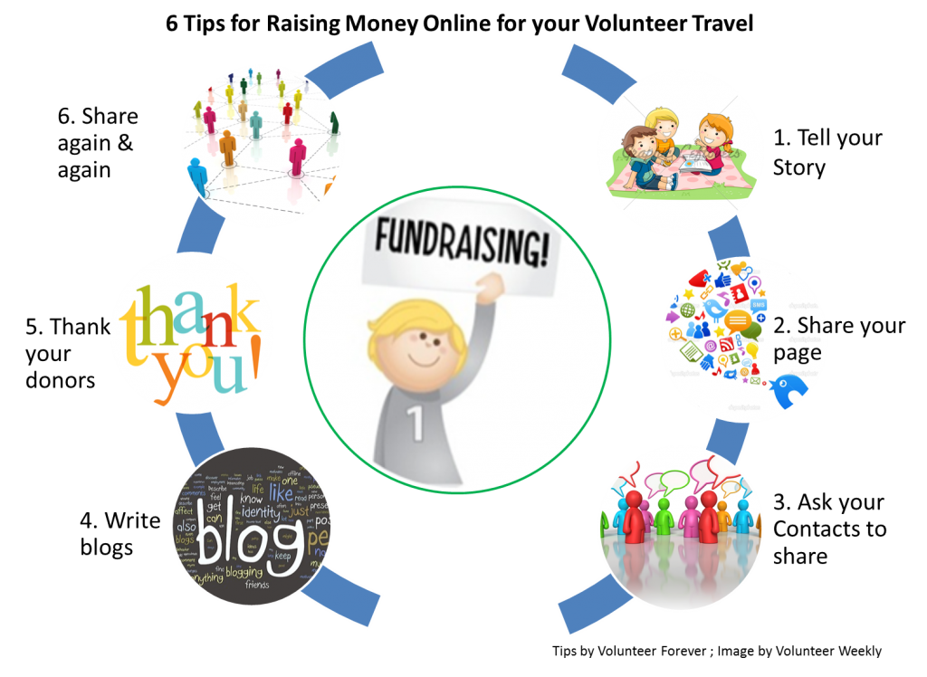 tips for online fundraising, how to fund your volunteer travel, tips for raising money online, voluntourism