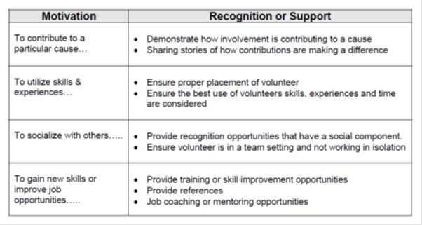 matching volunteer recognition with volunteer motivation