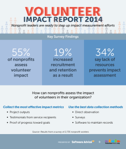 volunteer impact info graphic, measuring volunteerism, how to measure the impact of volunteers
