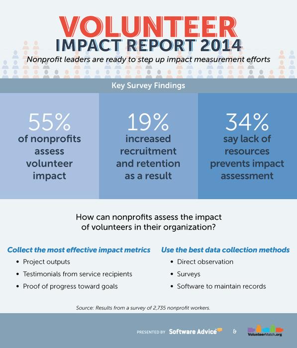 volunteer impact info graphic, measuring volunteerism, how to measure the impact of volunteers