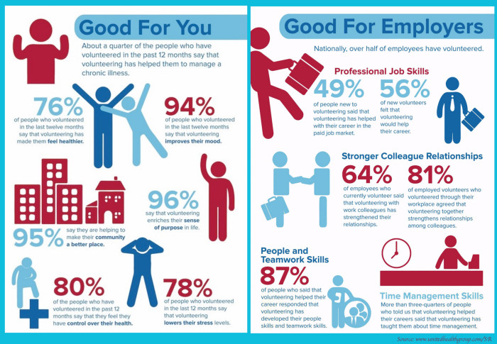 inforgraphics - health benefits of volunteering