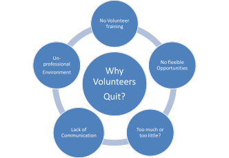 Why volunteers quit, volunteer management, volunteer retention