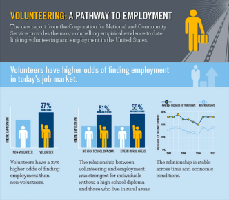 volunteering and employment, volunteering is important for students